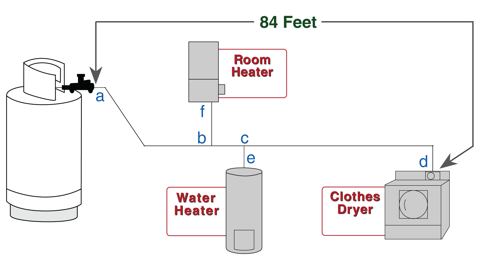Sketch showing that it's 84 feet from regulator to the building.